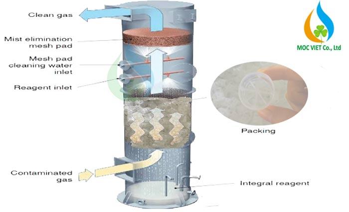 Nguyên lý hoạt động của vật liệu đệm nhựa trong tháp khí