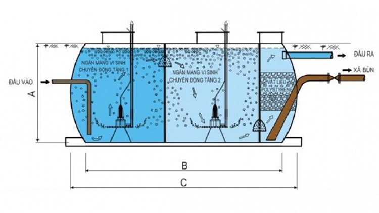 Công nghệ xử lý nước thải bằng MBBR