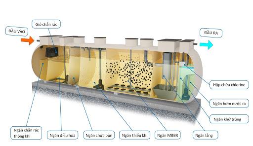 Xử lý nước thải thủy sản bàng công nghệ MBBR