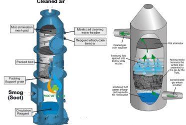 Vì sao cần xử lý khí thải lò hơi ?