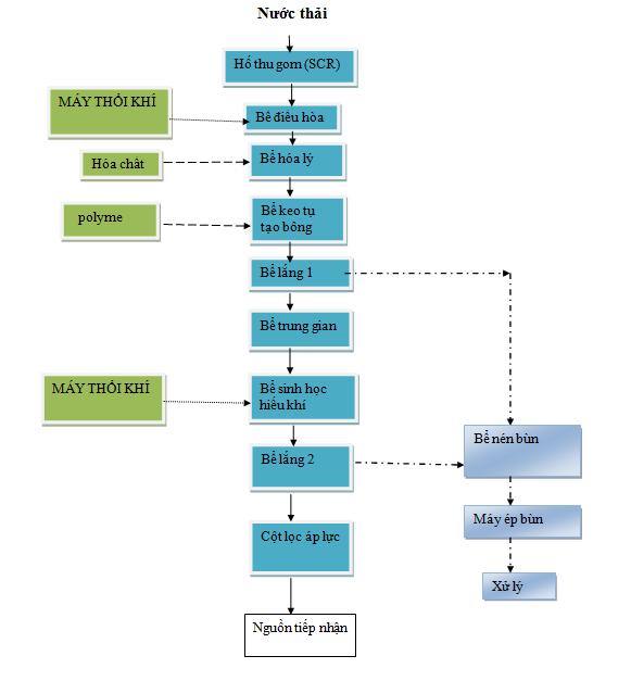 Quy trình xử lý nước thải bệnh viện dùng vi sinh hiếu khí Biofix 5C